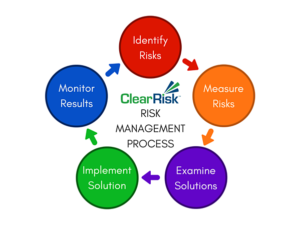 Fear of Trading - Risk management