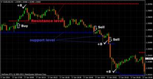 Price action forex scalper