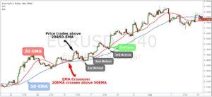 50 EMA Forex Strategy
