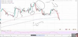 Moving Average Parabolic SAR Strategy